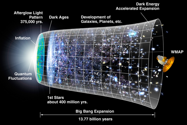 big-bang-diagram