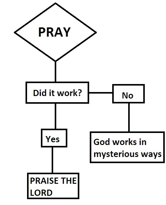 prayer-flow-chart